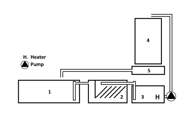 schematic overview of a recirculating aquaculture system
